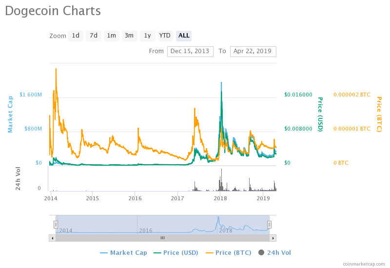 DOGE Price Predictions : 2019 will be a Glorious Year for ...