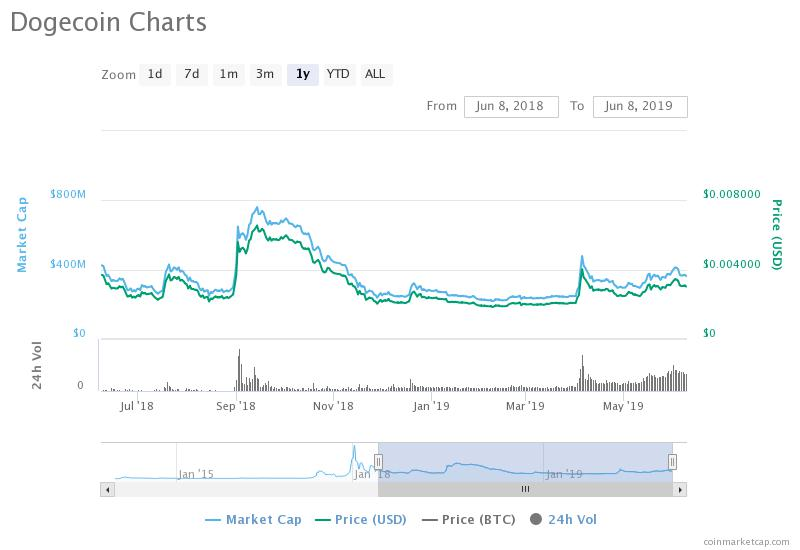 Dogecoin Price Analysis: Dogecoin's Value Will Surprise Everyone in