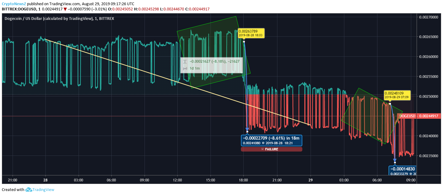 Dogecoin (DOGE) price analysis: The coin continues to fall ...