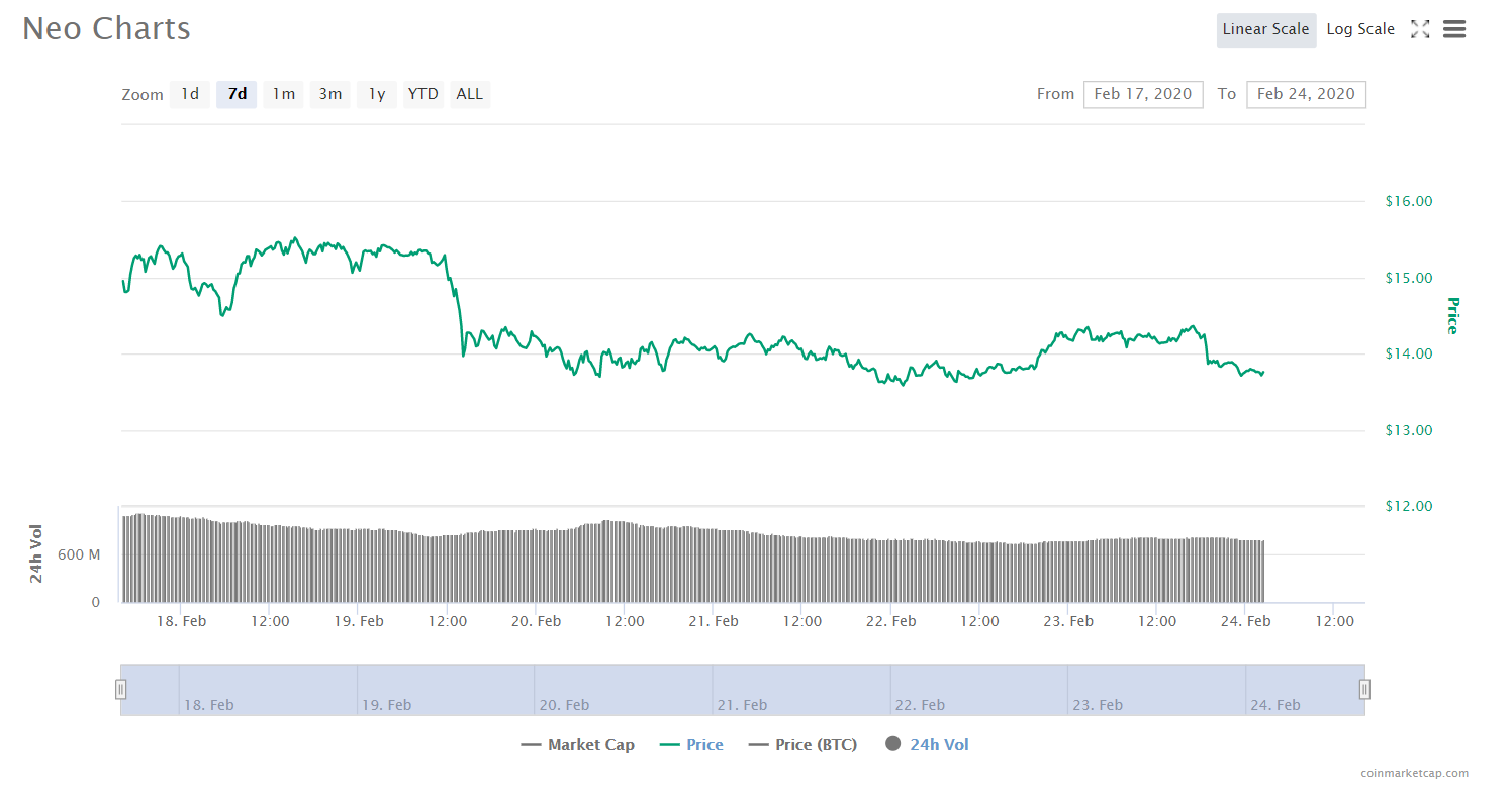 neo cryptocurrency price analysis