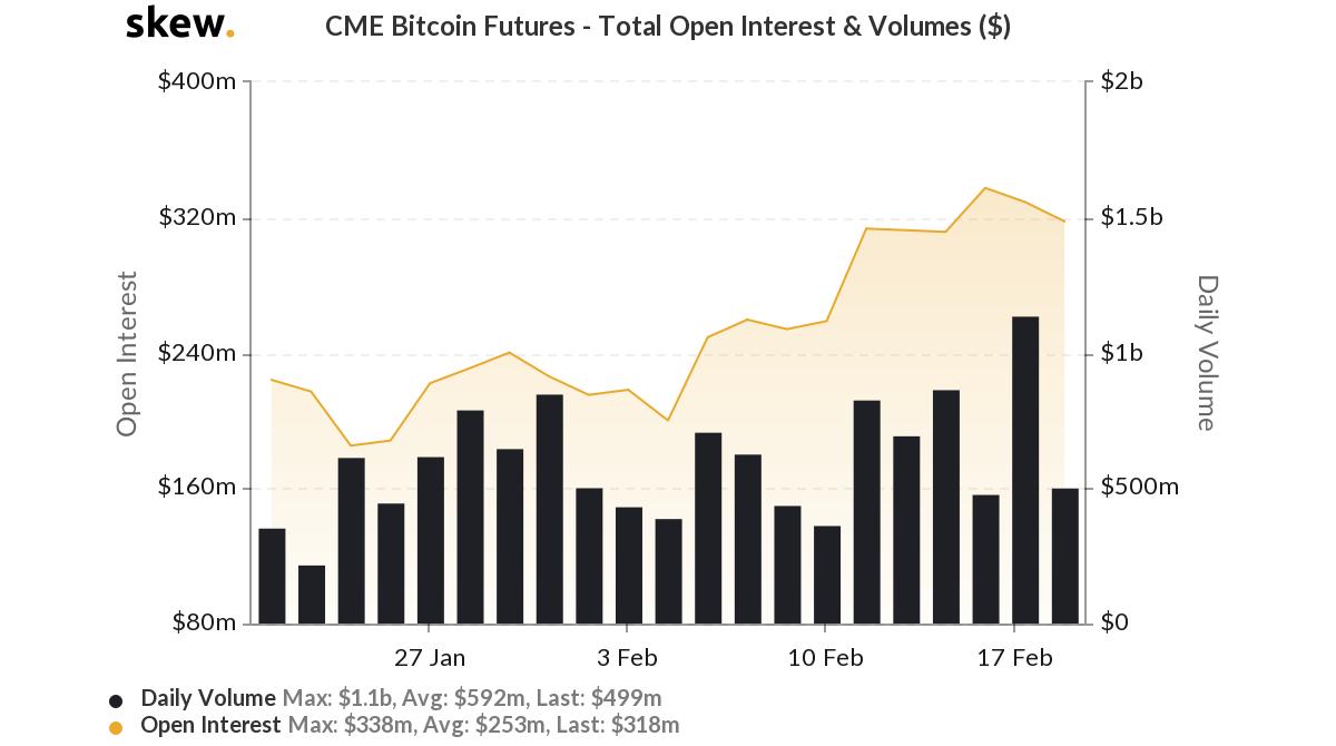 skew_cme_bitcoin_futures__total_open_interest__volumes_