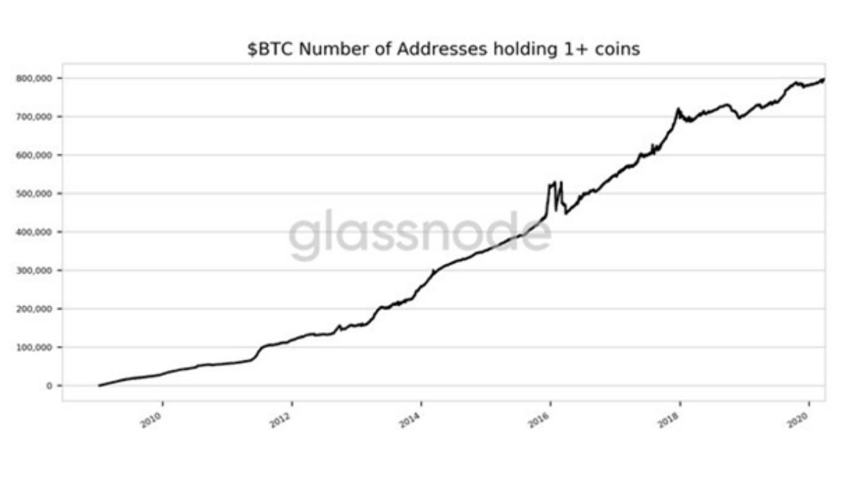 BTC Number of addresses holding 1+ coins