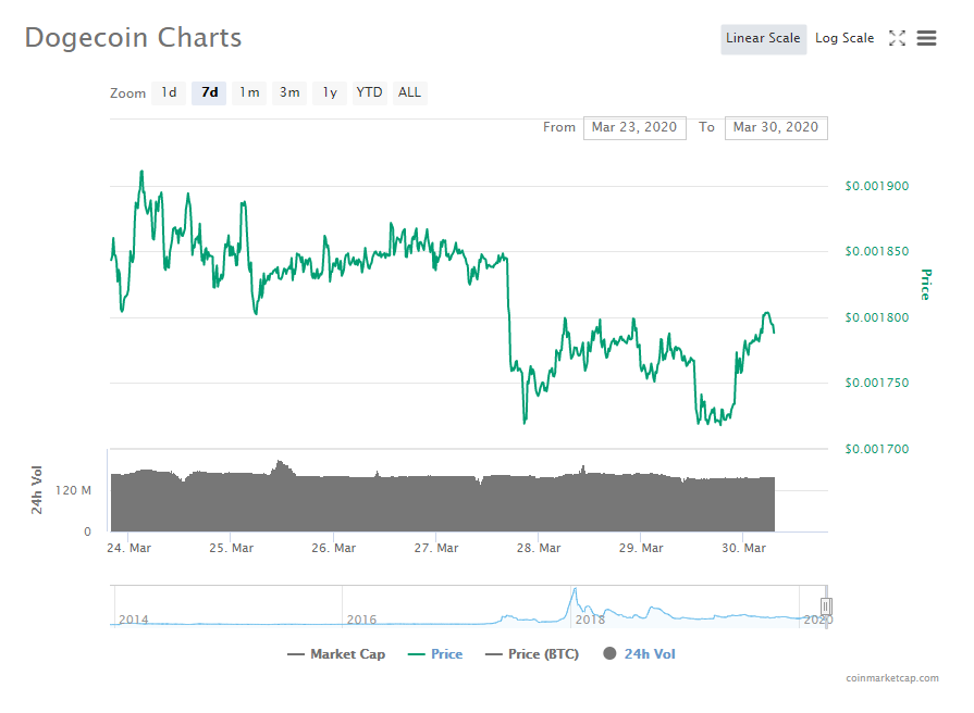 Dogecoin (DOGE) Price Analysis: Price Consolidation Makes ...