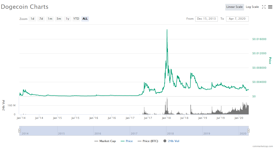 Dogecoin Price - Dogecoin Price Analysis Doge Usd Strong ...
