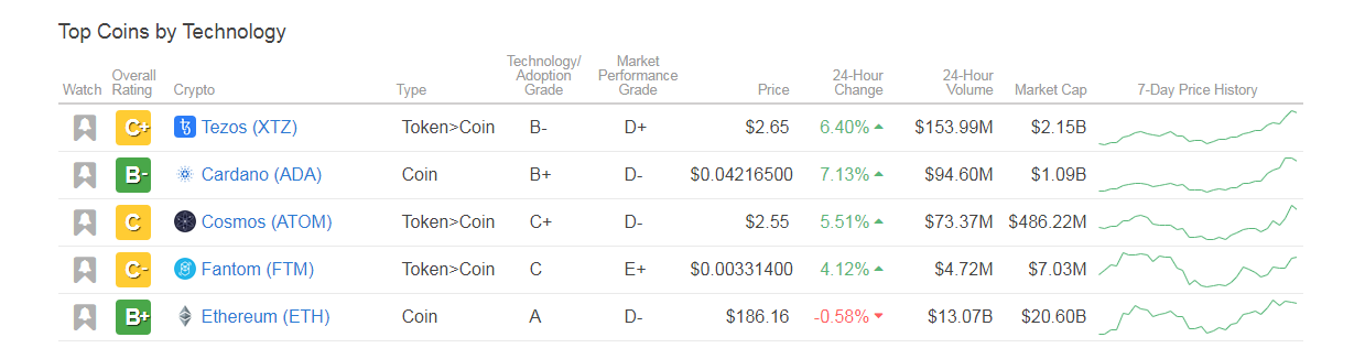 cardano weiss ratings