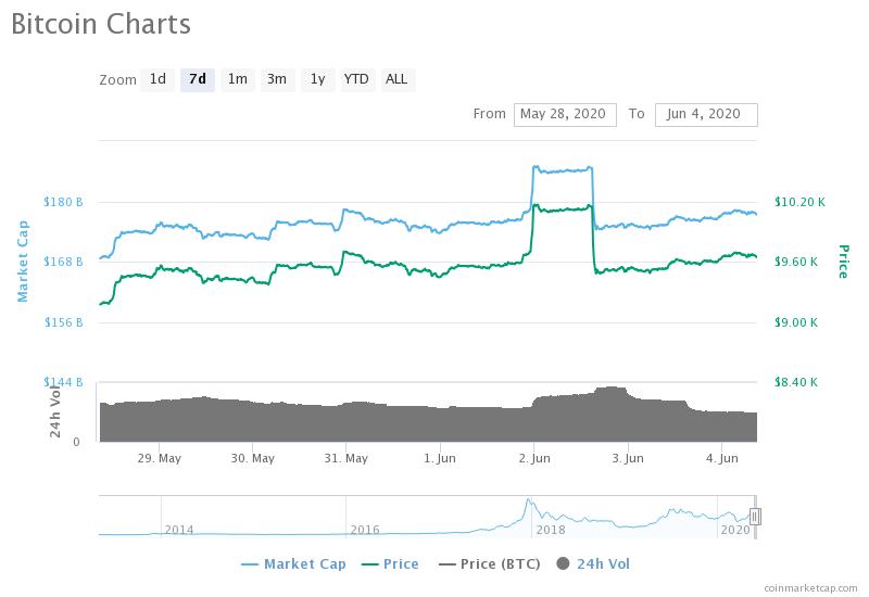 bitcoin-charts (2)